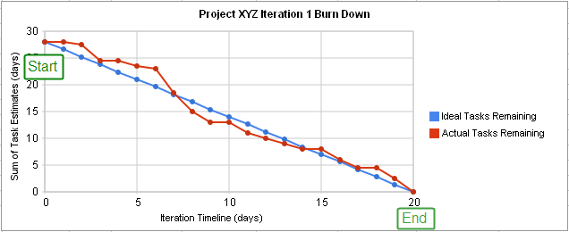 ENOUGH with the burndown charts!
